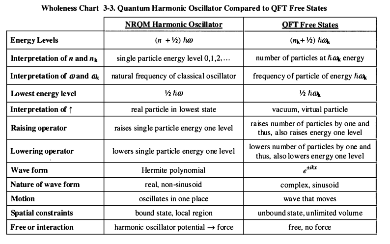 Source: Student friendly Quantum Field Theory by Klauber
